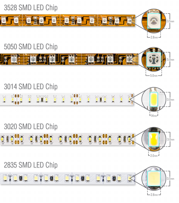 Differences LED diods for LED strips
