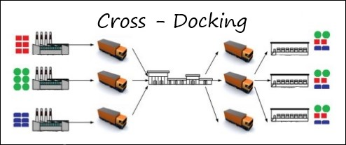 Cross - Docking pre e-Shop