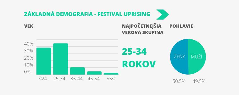 ZKLADN DEMOGRAFIA - FESTIVAL UPRISING-5png