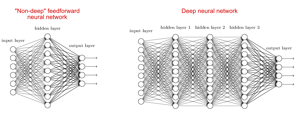 deep neural networkpng