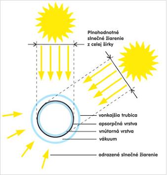 princip-cinnosti-ako-dopadaju-luce-vakuova-trubica-spng