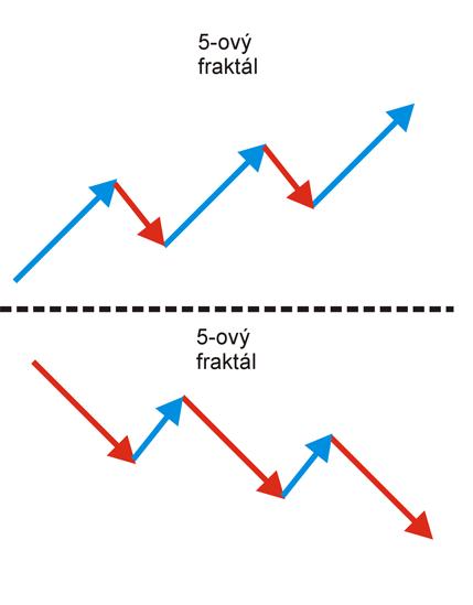 fraktal trhu 3png