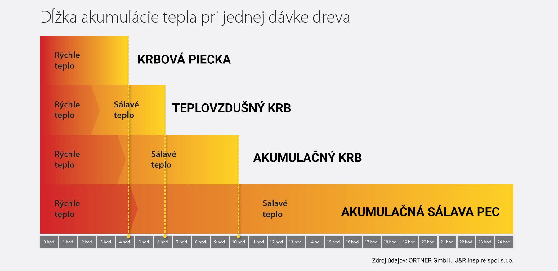 dlzka_akumulacie_teplapng