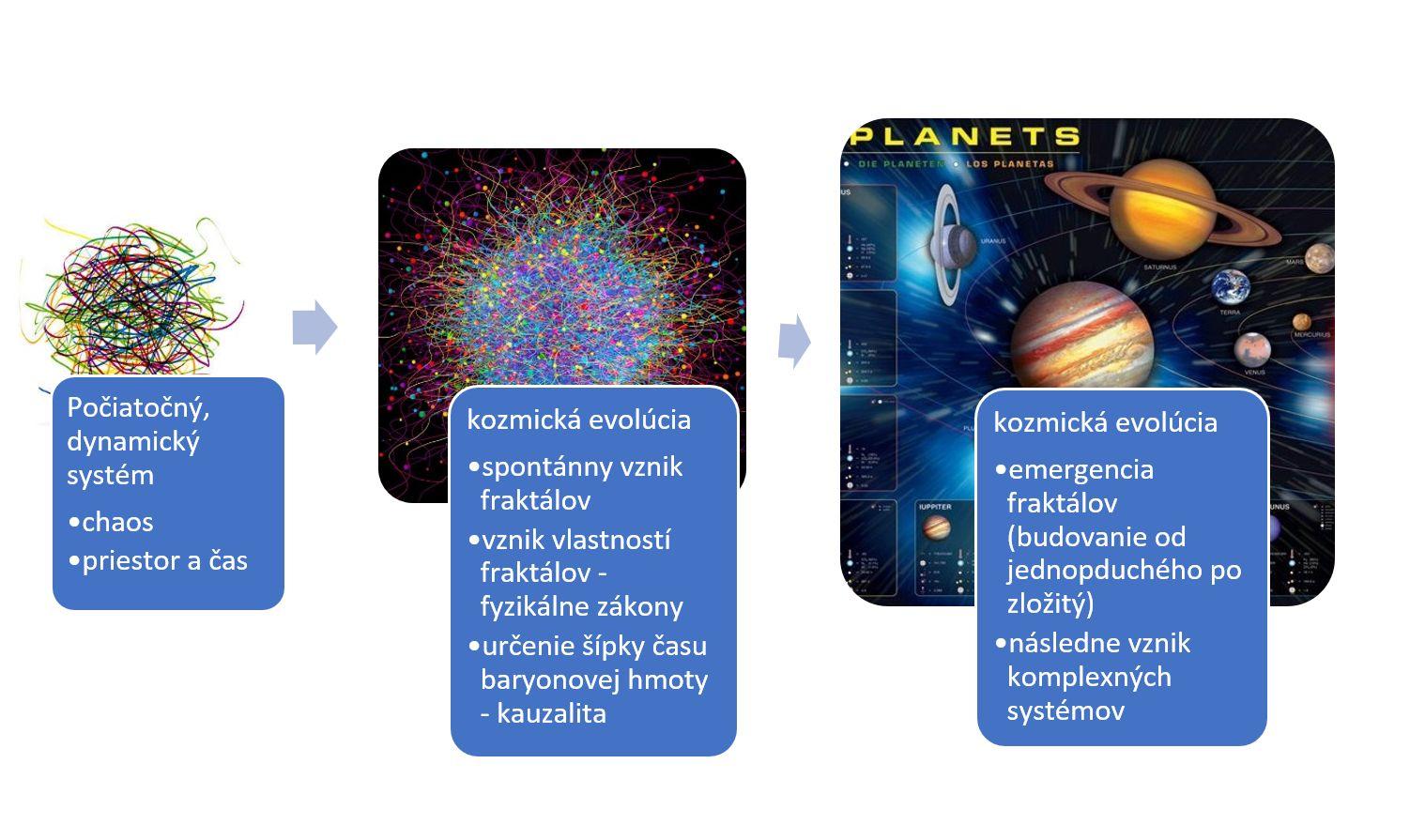 kozmicka eveoluciajpg