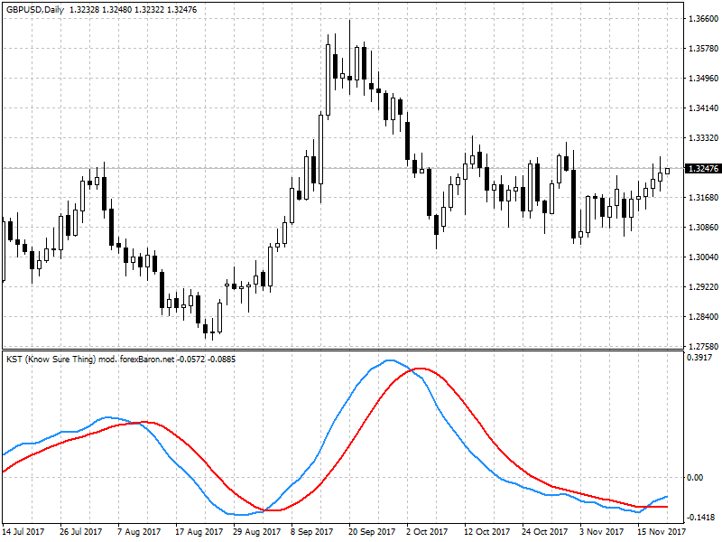 GBPUSD-indicador-KST2png